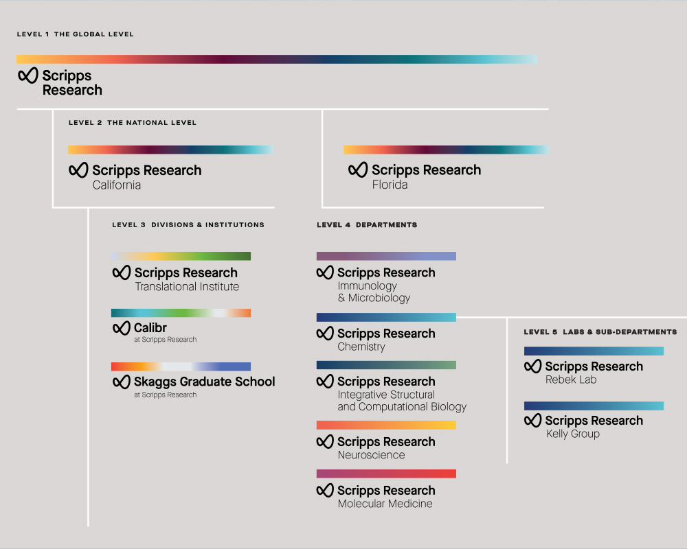 new Scripps Research logos